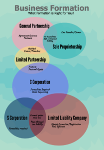 Business Formation Infographic